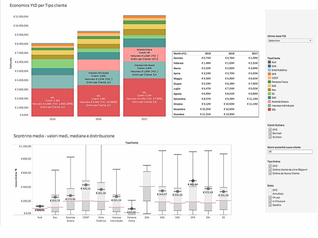 Grafico Economic YTD Scontrino Medio 1